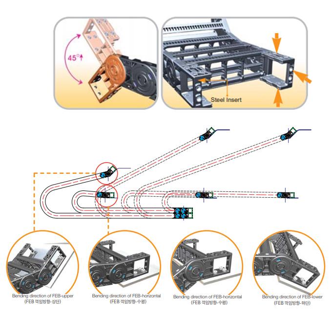 Основные технические характеристики и свойства гибких кабель каналов