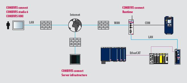 Аппаратное и программное обеспечение для безопасного и удобного удаленного доступа KEB