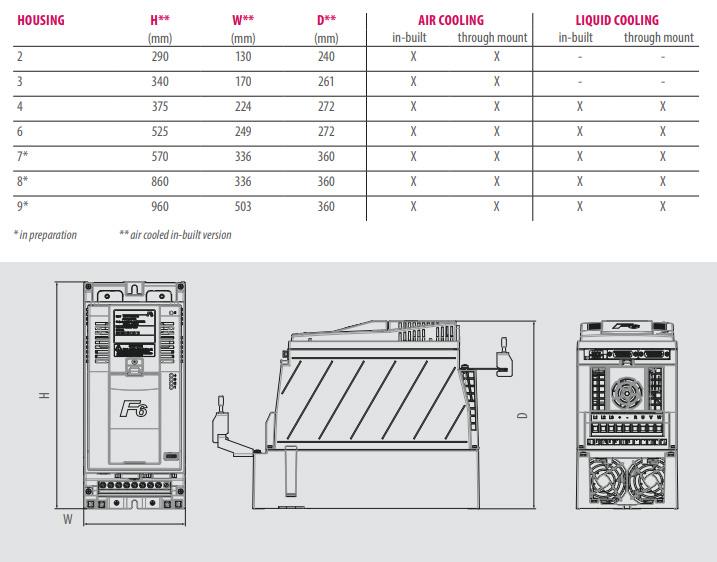Частотные преобразователи KEB COMBIVERT F6 - размеры и габариты