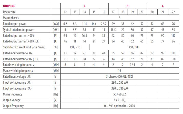 Частотные преобразователи KEB COMBIVERT F6 - технические характеристики