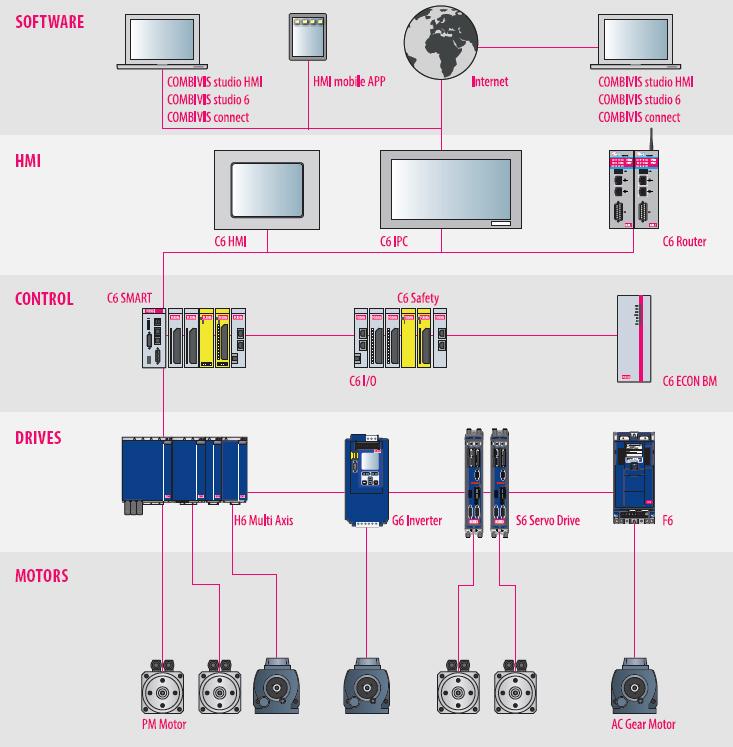 Частотные преобразователи KEB COMBIVERT S6