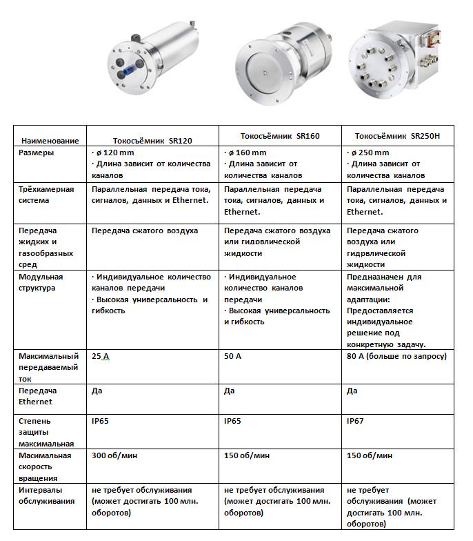 Применение токосъёмников Kuebler в линиях розлива жидкости