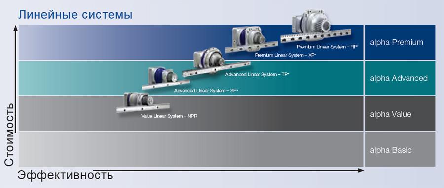 Модельный ряд - линейные системы Wittenstein Alpha