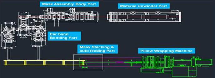 Автоматизированная линия для производства масок LS Electric