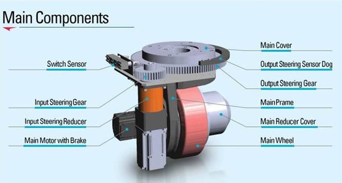 Опорно-поворотное устройство (ОПУ) от LS Electric