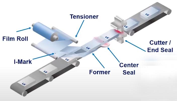 Решения LS Electric для упаковочных машин