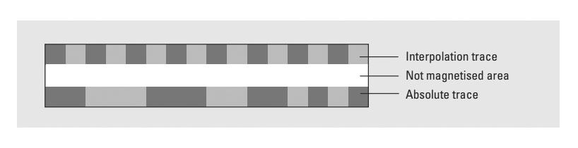 Энкодеры - магнитный тип