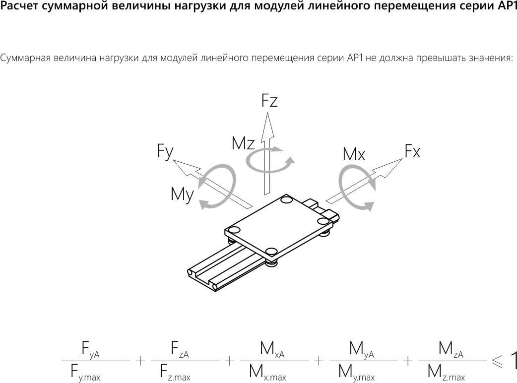 Модули линейного перемещения: технические характеристики - серия АР1