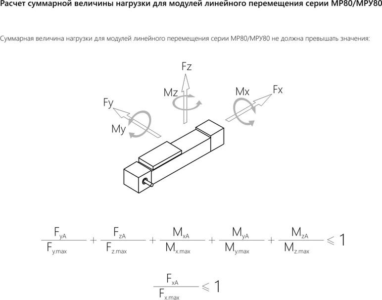 Модули линейного перемещения: технические характеристики - серия МР-80 / МРУ-80