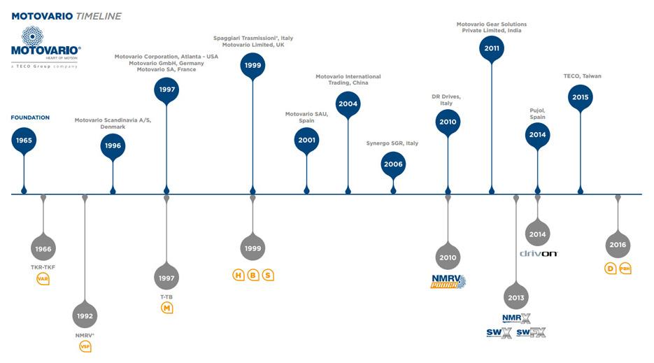 История компании Motovario