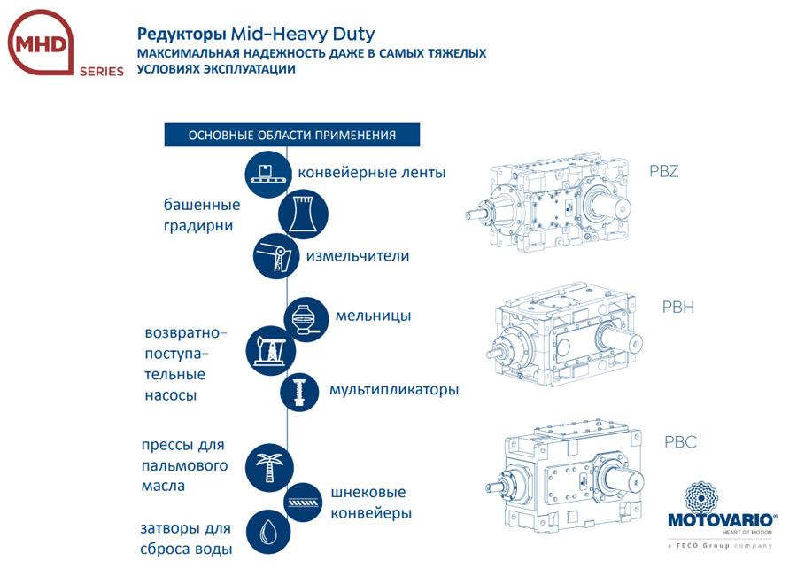 Продукция компании Motovario (Мотоварио) (Италия) серия редукторов MHD Series - Mid-Heavy Duty