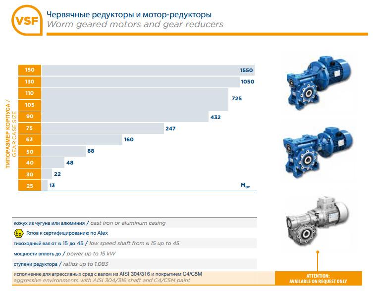 Узнать подробнее про редукторы Мотоварио серии-VSF