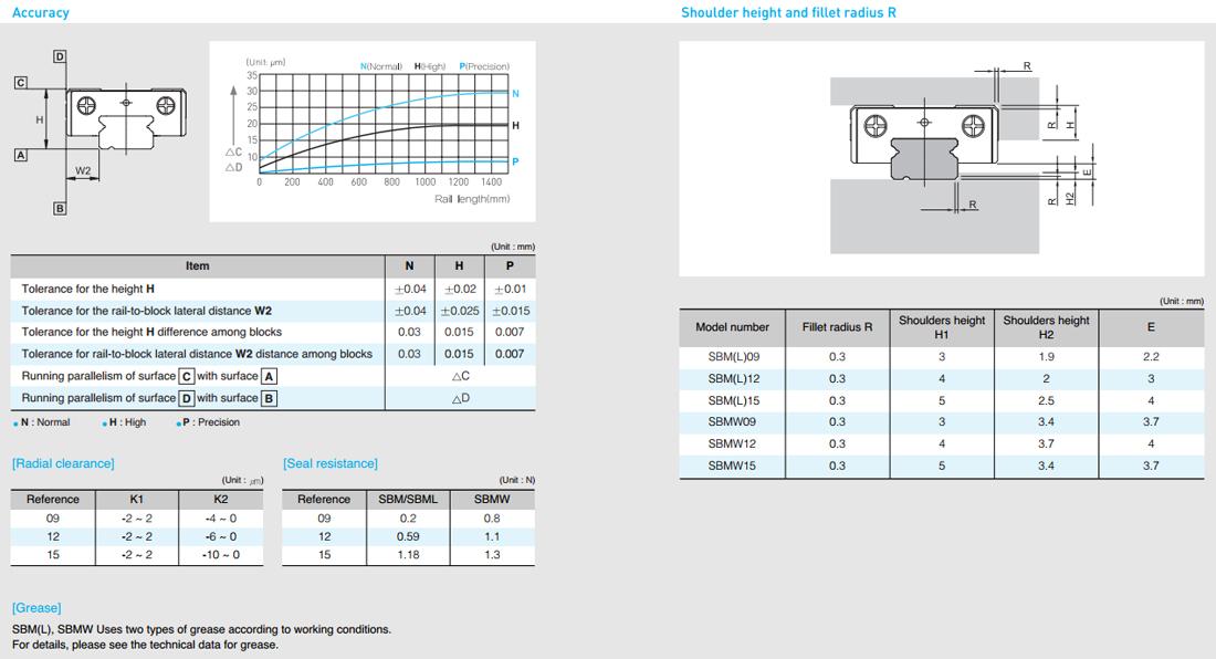 Таблицы допусков рельсовых направляющих SBC серий SBM, SBML, SBMW