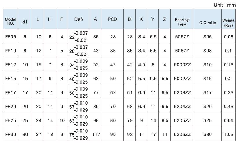 Подшипниковые опоры SBC серии FF - технические характеристики