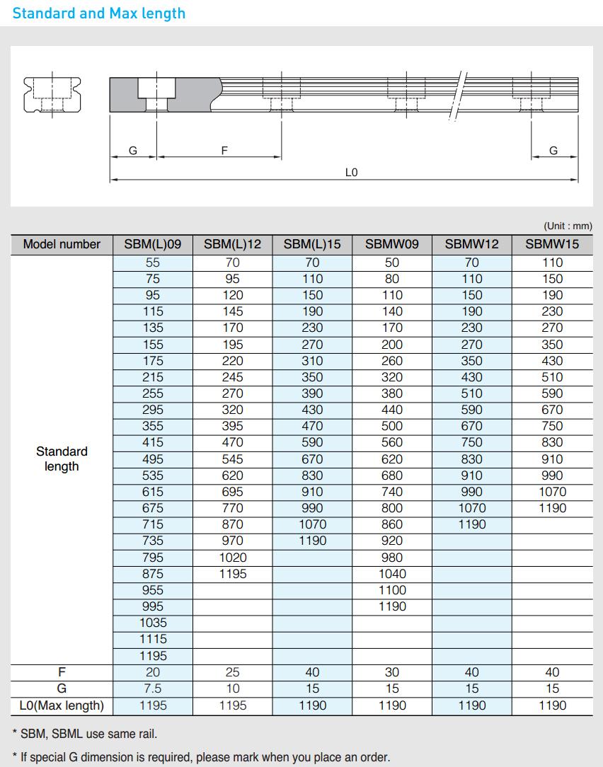 Максимальные длины рельсовых направляющих SBC серий SBM, SBML, SBMW