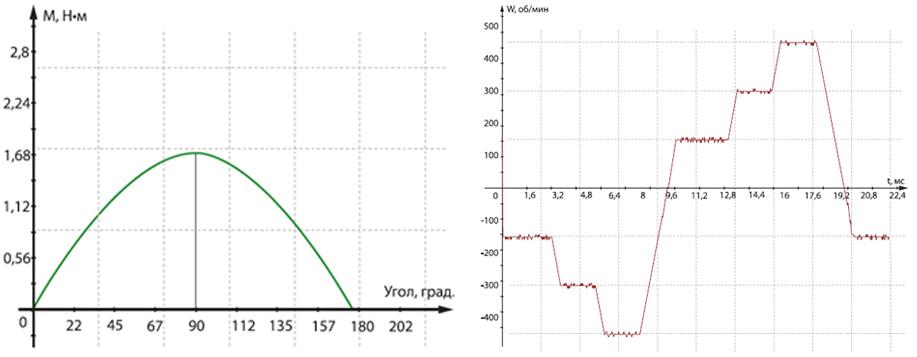 Сервопривод интегрированный - диаграммы работы