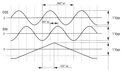 Аналоговые сигналы энкодеров