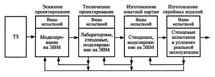 Процессы испытания изделий