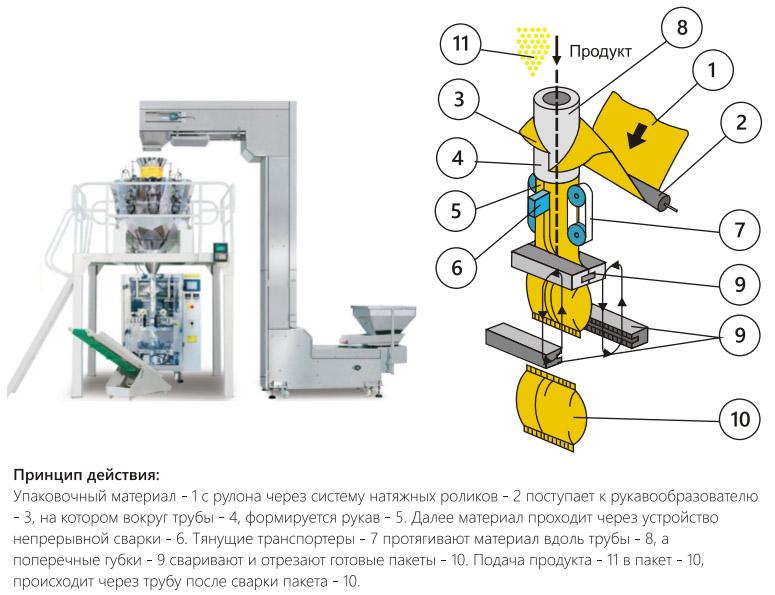 Модернизация воротниковой упаковочной машины с тянущими транспортерами и одной парой поперечных губок