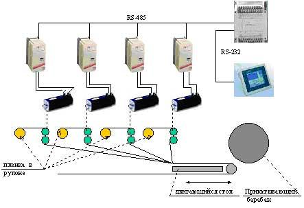 Автоматическая система управления протяжкой фольги с голограммами машины горячего тиснения на основе цилиндровой машины фирмы Heidelberg (Гейдельберг)